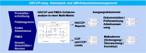 haccp-easy-FMEA-Stephan-Johne-QM-Methoden