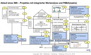 IMS-FMEA-Stephan-Johne-QM-Methoden