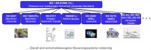 Sektor-Normen-FMEA-Stephan-Johne-QM-Methoden