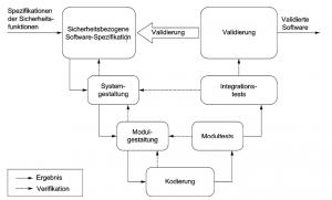 V-Modell-13849-FMEA-Stephan-Johne-QM-Methoden