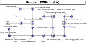 Roadmap-FMEA-Stephan-Johne-QM-Methoden